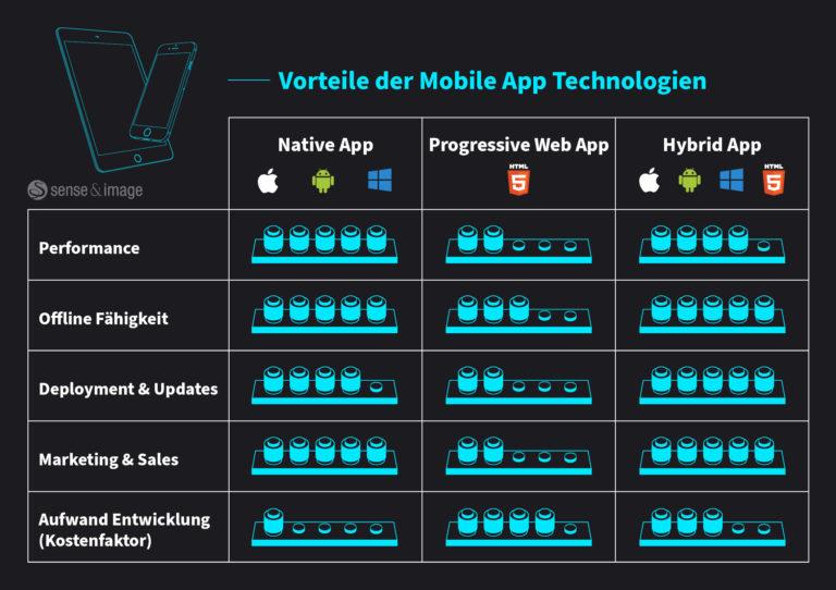 Native Apps, Hybride Appsund Progressive Web-Apps haben verschiedene Vorteile