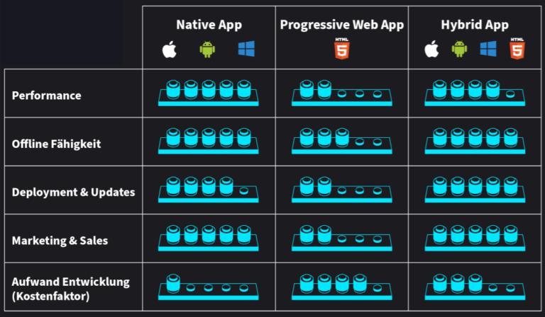 Vorteile App-Technologien