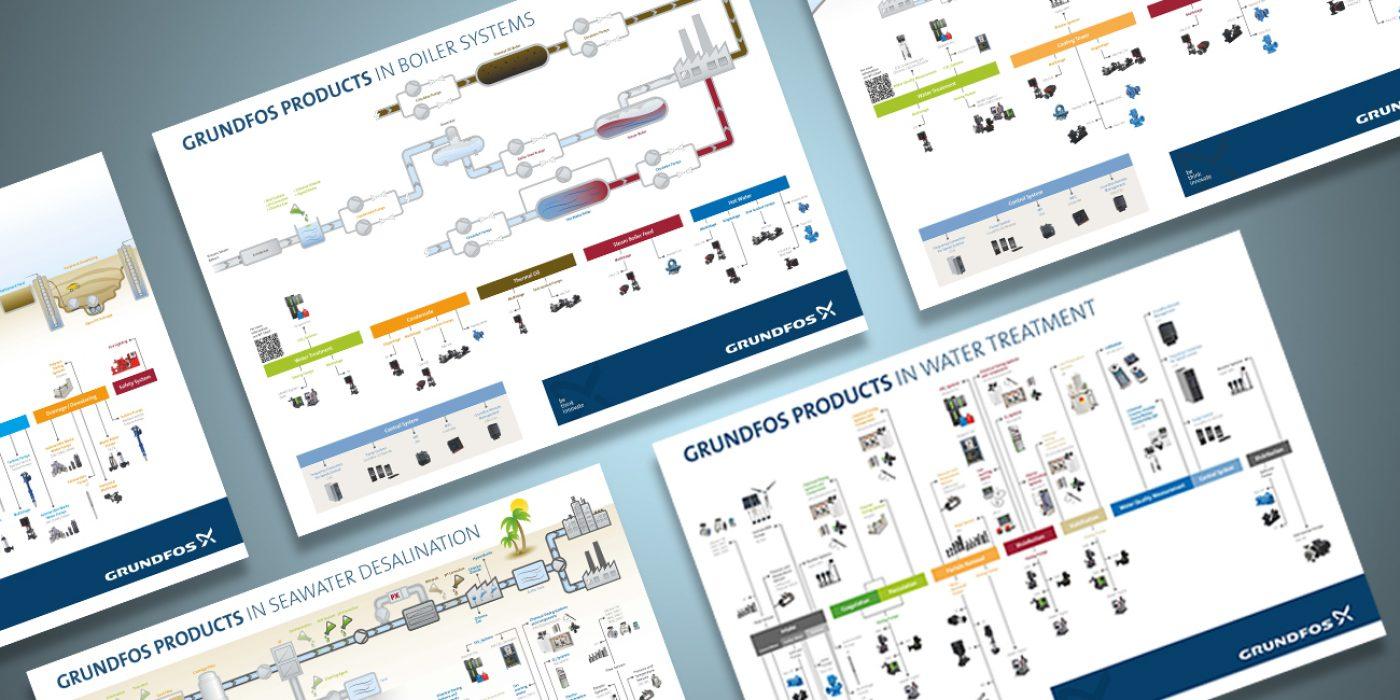 Prozessvisualisierung und Produktübersichten für Grundfos GmbH