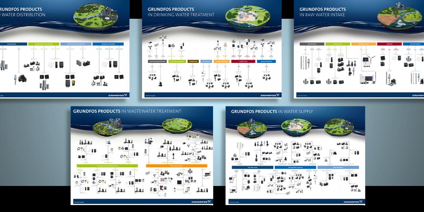 Plakate und Broschüren als Prozessvisualisierung